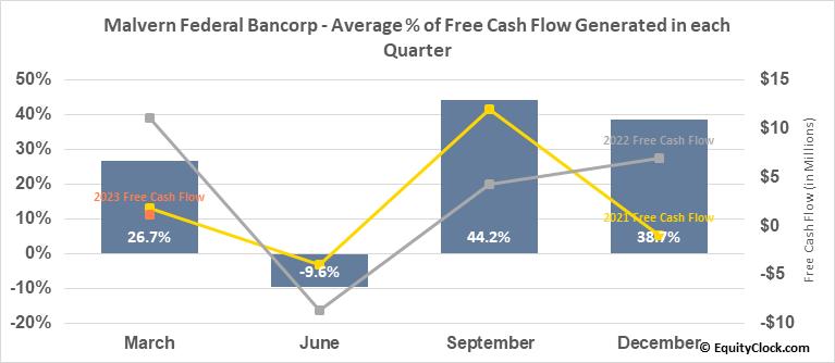 Malvern Federal Bancorp (NASD:MLVF) Free Cash Flow Seasonality