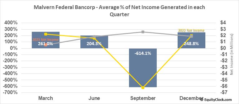 Malvern Federal Bancorp (NASD:MLVF) Net Income Seasonality
