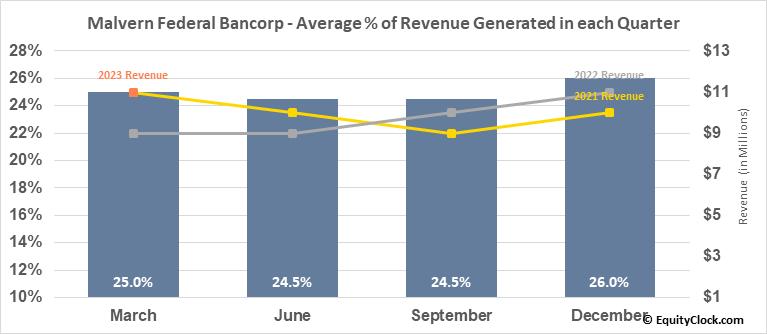 Malvern Federal Bancorp (NASD:MLVF) Revenue Seasonality