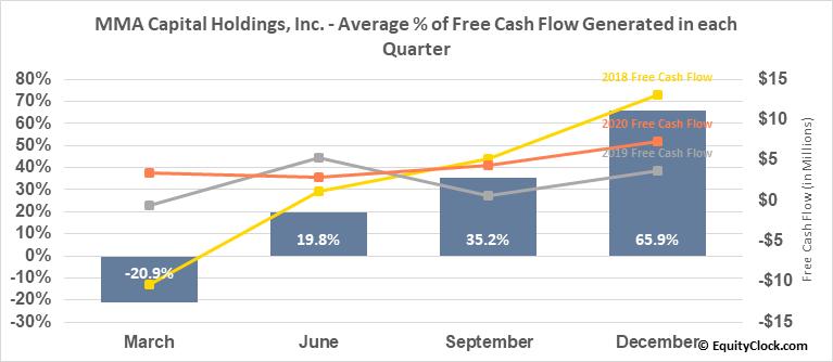 MMA Capital Holdings, Inc. (NASD:MMAC) Free Cash Flow Seasonality