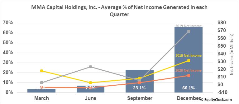MMA Capital Holdings, Inc. (NASD:MMAC) Net Income Seasonality
