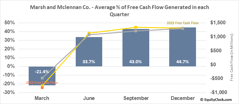 Marsh and Mclennan Co. (NYSE:MMC) Free Cash Flow Seasonality