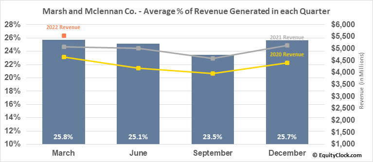 Marsh and Mclennan Co. (NYSE:MMC) Revenue Seasonality