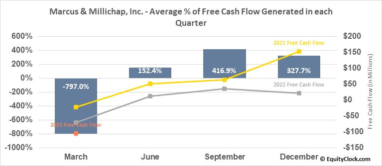 Marcus & Millichap, Inc. (NYSE:MMI) Free Cash Flow Seasonality