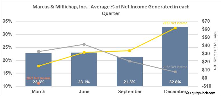 Marcus & Millichap, Inc. (NYSE:MMI) Net Income Seasonality
