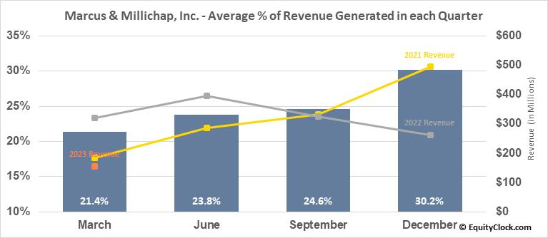 Marcus & Millichap, Inc. (NYSE:MMI) Revenue Seasonality