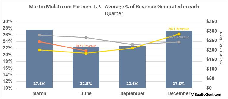 Martin Midstream Partners L.P. (NASD:MMLP) Revenue Seasonality