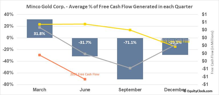 Minco Gold Corp. (TSXV:MMM.V) Free Cash Flow Seasonality