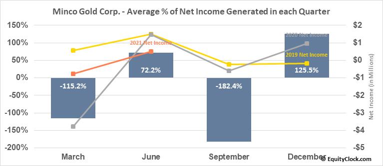 Minco Gold Corp. (TSXV:MMM.V) Net Income Seasonality