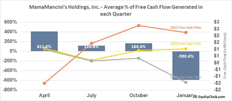 MamaMancini's Holdings, Inc. (OTCMKT:MMMB) Free Cash Flow Seasonality