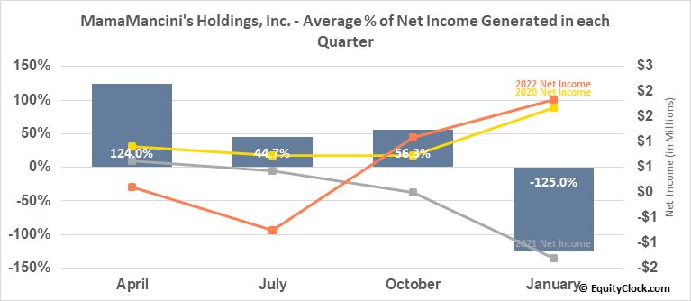 MamaMancini's Holdings, Inc. (OTCMKT:MMMB) Net Income Seasonality