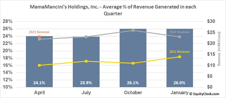 MamaMancini's Holdings, Inc. (OTCMKT:MMMB) Revenue Seasonality