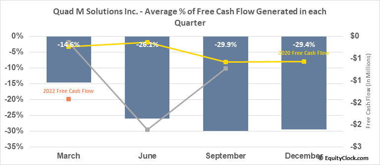 Quad M Solutions Inc. (OTCMKT:MMMM) Free Cash Flow Seasonality