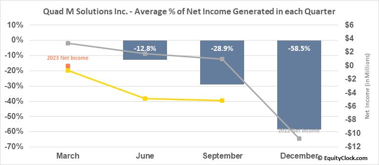 Quad M Solutions Inc. (OTCMKT:MMMM) Net Income Seasonality