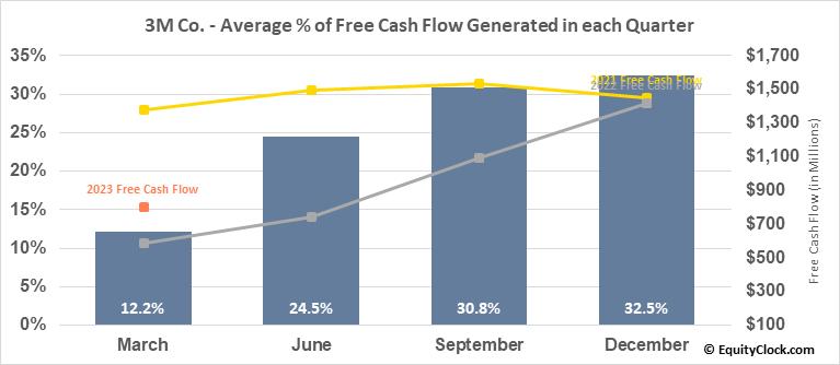 3M Co. (NYSE:MMM) Free Cash Flow Seasonality