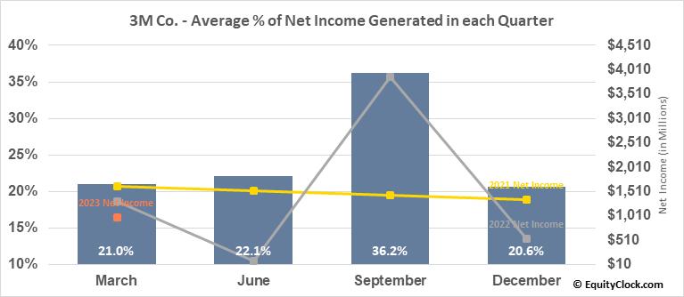 3M Co. (NYSE:MMM) Net Income Seasonality