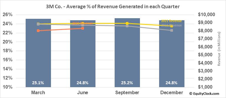 3M Co. (NYSE:MMM) Revenue Seasonality