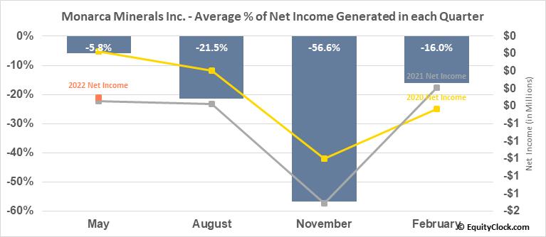 Monarca Minerals Inc. (TSXV:MMN.V) Net Income Seasonality