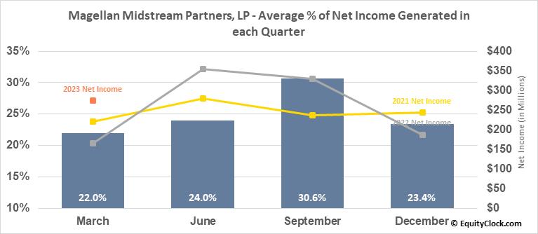 Magellan Midstream Partners, LP (NYSE:MMP) Net Income Seasonality