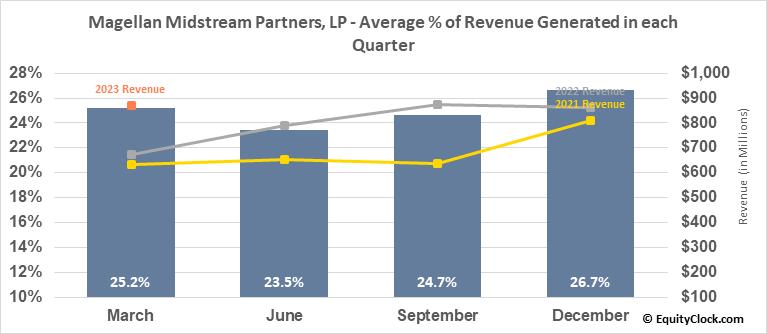 Magellan Midstream Partners, LP (NYSE:MMP) Revenue Seasonality