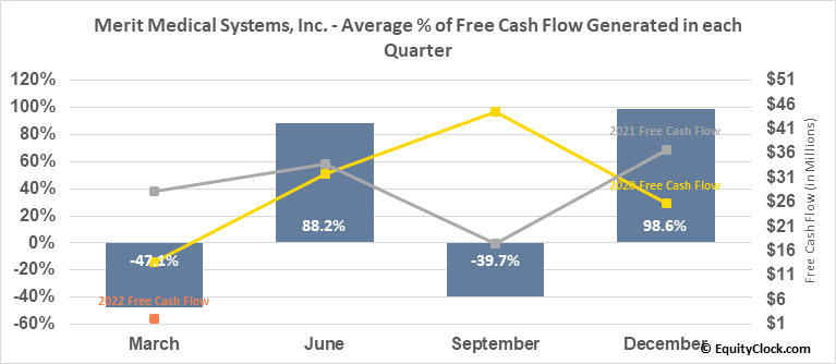 Merit Medical Systems, Inc. (NASD:MMSI) Free Cash Flow Seasonality