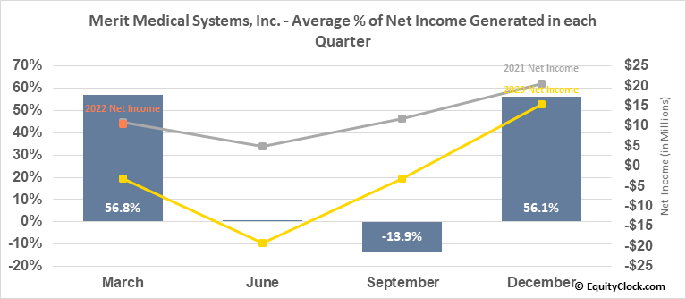 Merit Medical Systems, Inc. (NASD:MMSI) Net Income Seasonality