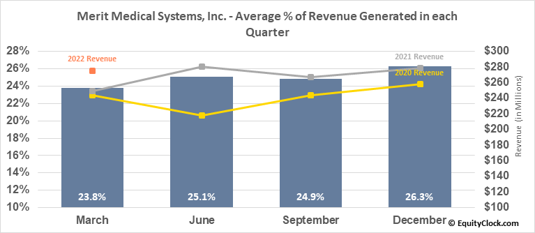 Merit Medical Systems, Inc. (NASD:MMSI) Revenue Seasonality
