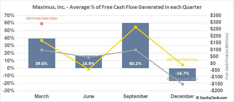 Maximus, Inc. (NYSE:MMS) Free Cash Flow Seasonality