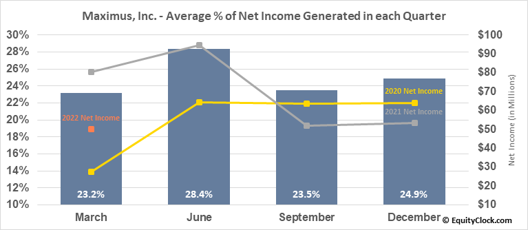 Maximus, Inc. (NYSE:MMS) Net Income Seasonality