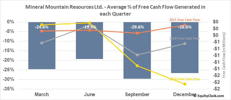 Mineral Mountain Resources Ltd. (TSXV:MMV.V) Free Cash Flow Seasonality