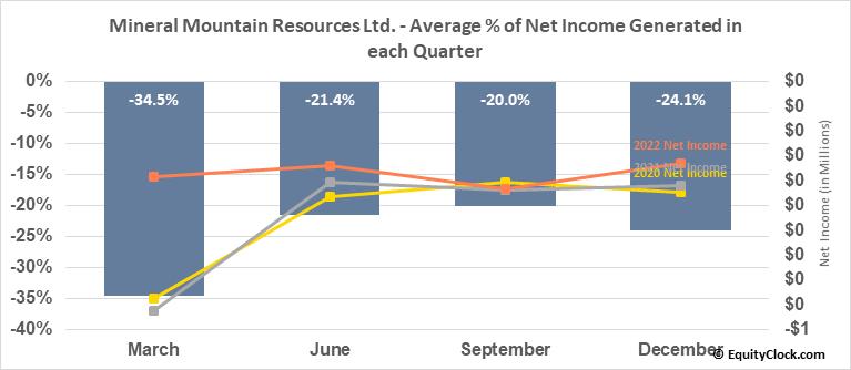 Mineral Mountain Resources Ltd. (TSXV:MMV.V) Net Income Seasonality