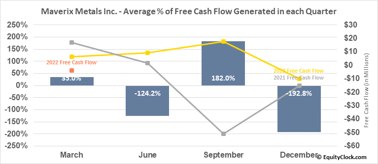 Maverix Metals Inc. (TSE:MMX.TO) Free Cash Flow Seasonality