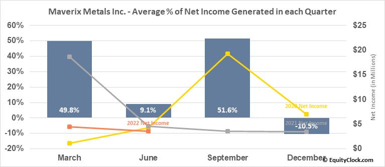Maverix Metals Inc. (TSE:MMX.TO) Net Income Seasonality