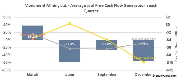 Monument Mining Ltd. (TSXV:MMY.V) Free Cash Flow Seasonality
