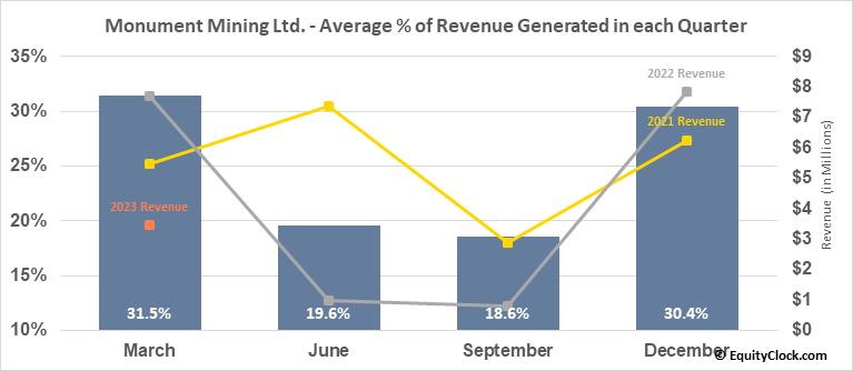 Monument Mining Ltd. (TSXV:MMY.V) Revenue Seasonality