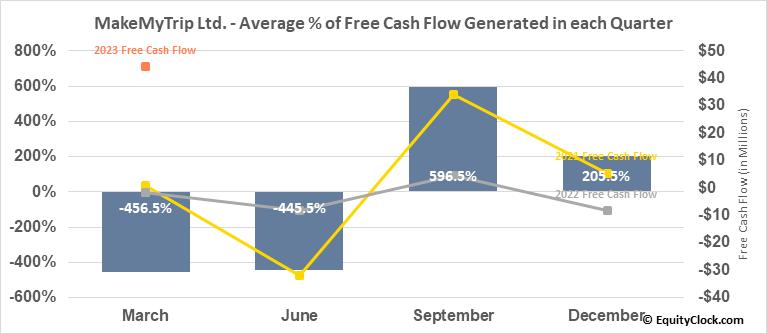 MakeMyTrip Ltd. (NASD:MMYT) Free Cash Flow Seasonality