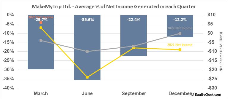 MakeMyTrip Ltd. (NASD:MMYT) Net Income Seasonality