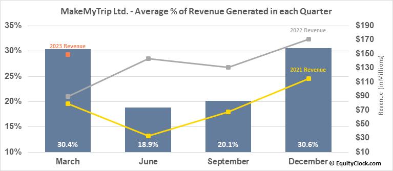 MakeMyTrip Ltd. (NASD:MMYT) Revenue Seasonality