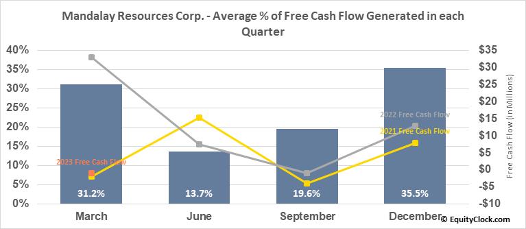 Mandalay Resources Corp. (TSE:MND.TO) Free Cash Flow Seasonality