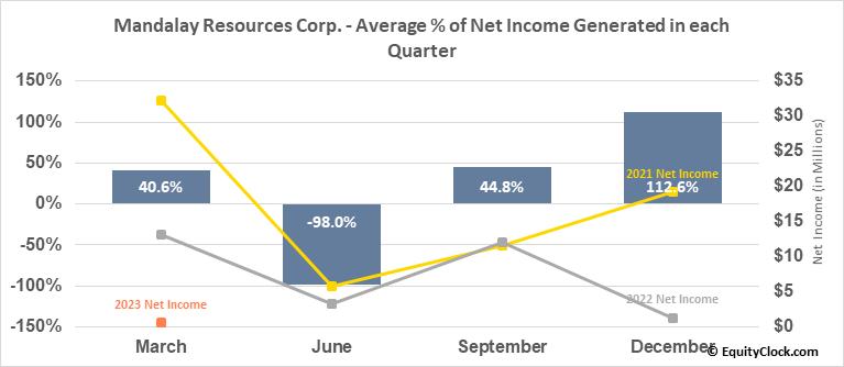 Mandalay Resources Corp. (TSE:MND.TO) Net Income Seasonality