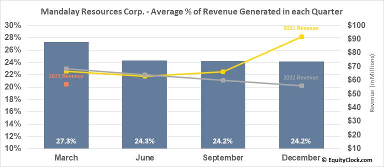 Mandalay Resources Corp. (TSE:MND.TO) Revenue Seasonality