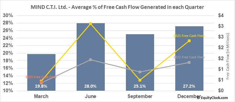 MIND C.T.I. Ltd. (NASD:MNDO) Free Cash Flow Seasonality