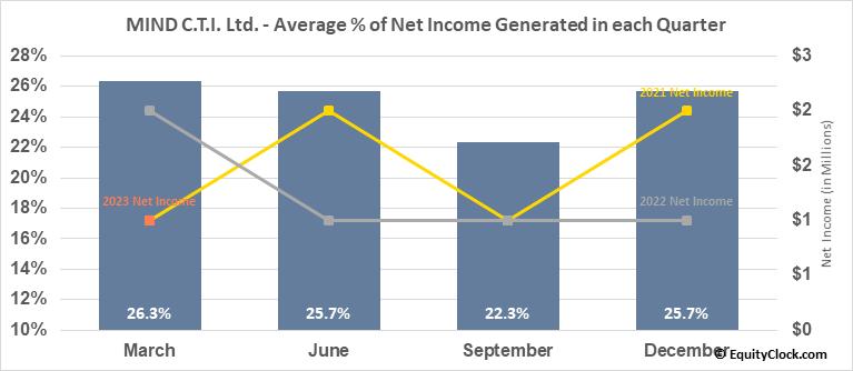 MIND C.T.I. Ltd. (NASD:MNDO) Net Income Seasonality