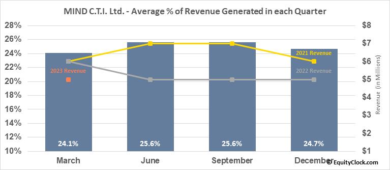 MIND C.T.I. Ltd. (NASD:MNDO) Revenue Seasonality