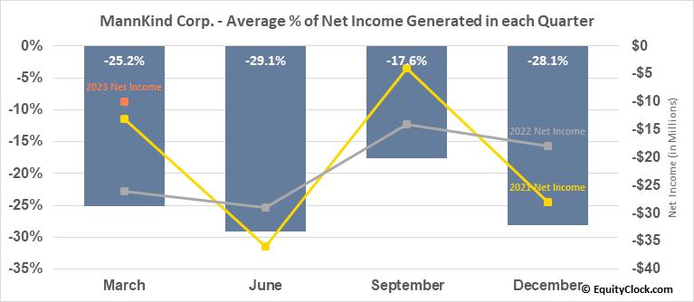 MannKind Corp. (NASD:MNKD) Net Income Seasonality