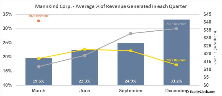 MannKind Corp. (NASD:MNKD) Revenue Seasonality