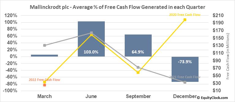 Mallinckrodt plc (OTCMKT:MNKKQ) Free Cash Flow Seasonality