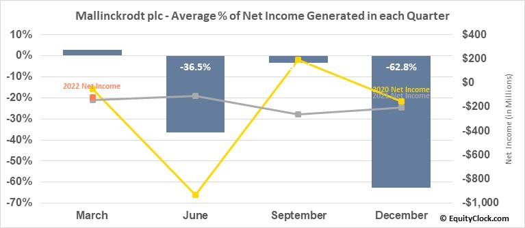 Mallinckrodt plc (OTCMKT:MNKKQ) Net Income Seasonality