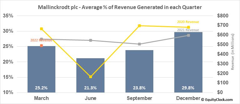 Mallinckrodt plc (OTCMKT:MNKKQ) Revenue Seasonality
