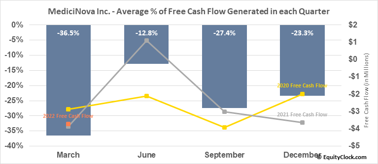 MediciNova Inc. (NASD:MNOV) Free Cash Flow Seasonality